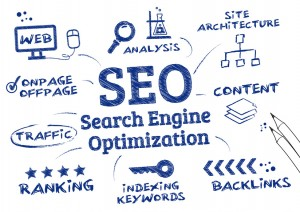 Search Engine Optimisation, Ranking algorithm